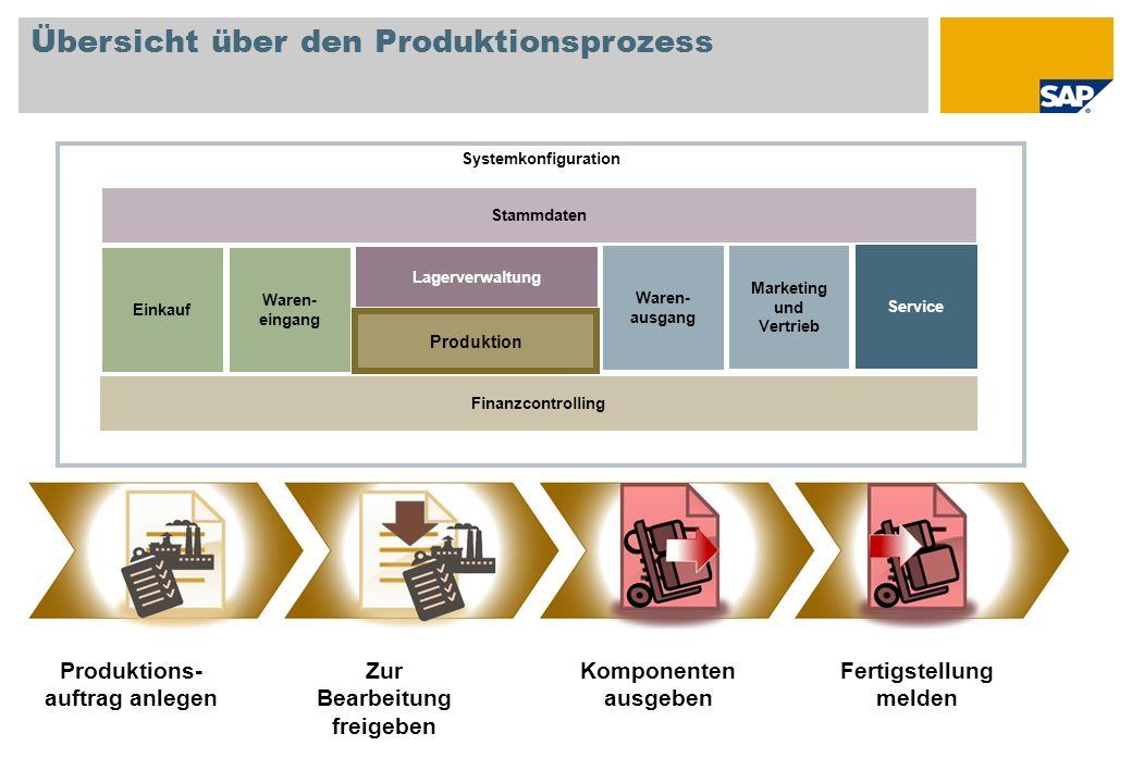 Übersicht über den Produktionsprozess Produktions- auftrag anlegen Zur Bearbeitung freigeben Fertigstellung melden Komponenten ausgeben Systemkonfigur