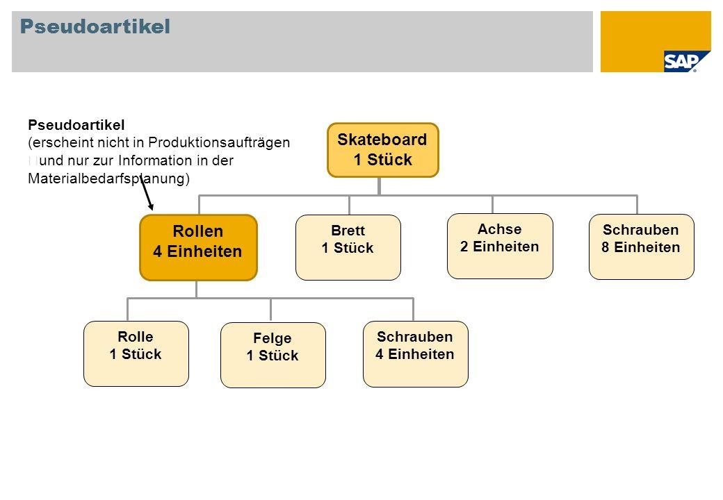Bestandsänderungen für Standardproduktionsaufträge Auf Lager-Bestätigt+Bestellt= Verfügbar Standard- produktions- auftrag Fertigstellung gemeldet Status: Eingeplant Komponenten Endprodukt Komponenten Endprodukt ++ + + - - -- + Gibt eine Mengenerhöhung an - Gibt eine Mengenreduzierung an