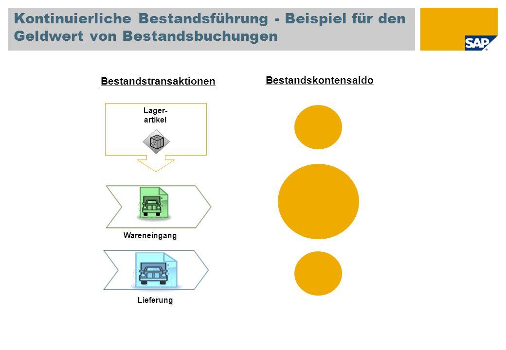 Kontinuierliche Bestandsführung - Beispiel für den Geldwert von Bestandsbuchungen Bestandskontensaldo Lager- artikel Lieferung Bestandstransaktionen Wareneingang