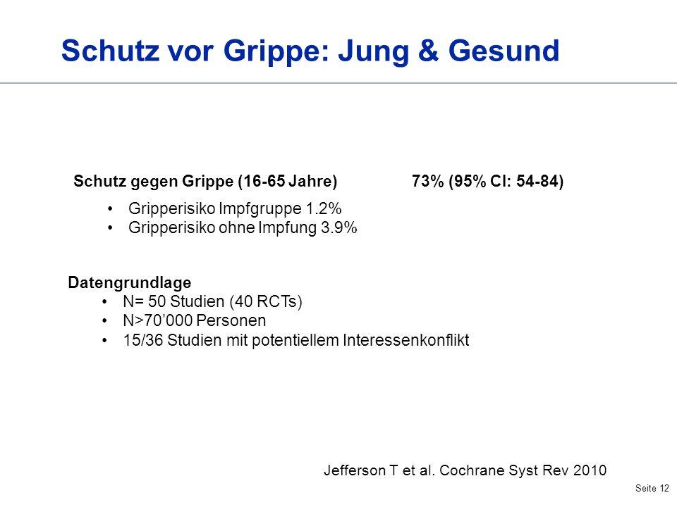Seite 12 Schutz vor Grippe: Jung & Gesund Jefferson T et al. Cochrane Syst Rev 2010 Schutz gegen Grippe (16-65 Jahre)73% (95% CI: 54-84) Gripperisiko