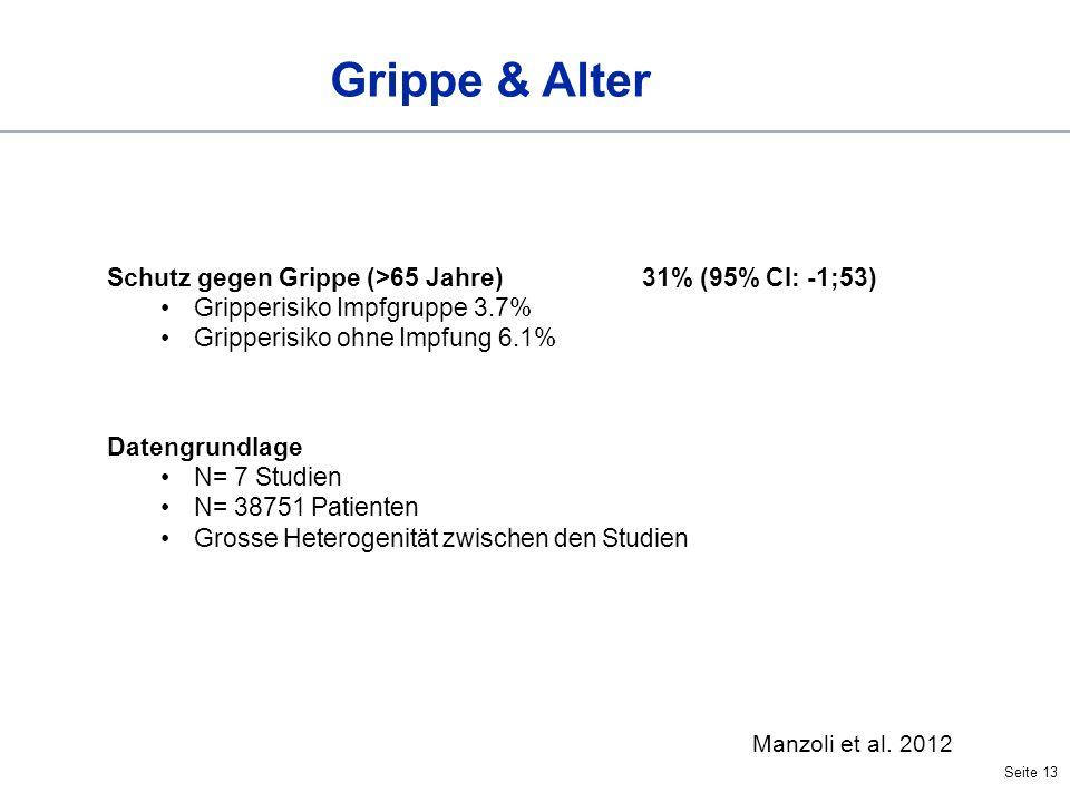 Seite 13 Grippe & Alter Schutz gegen Grippe (>65 Jahre)31% (95% CI: -1;53) Gripperisiko Impfgruppe 3.7% Gripperisiko ohne Impfung 6.1% Manzoli et al.