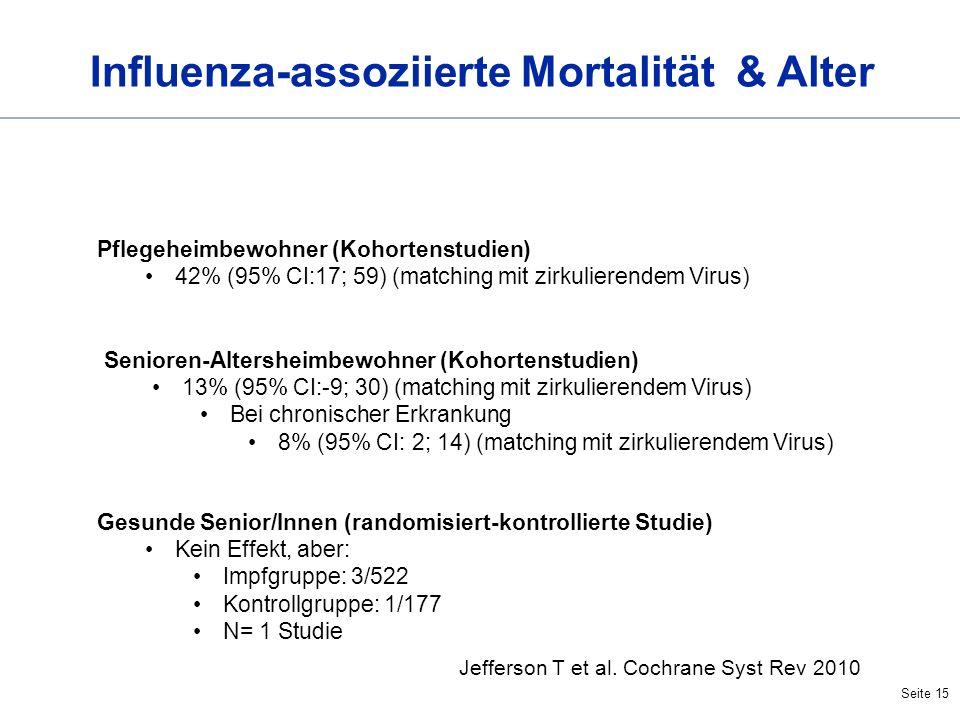 Seite 15 Influenza-assoziierte Mortalität & Alter Pflegeheimbewohner (Kohortenstudien) 42% (95% CI:17; 59) (matching mit zirkulierendem Virus) Seniore