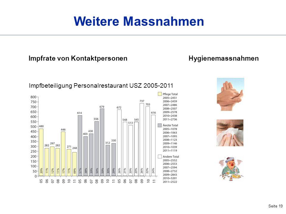 Seite 19 Weitere Massnahmen Impfrate von Kontaktpersonen Impfbeteiligung Personalrestaurant USZ 2005-2011 Hygienemassnahmen