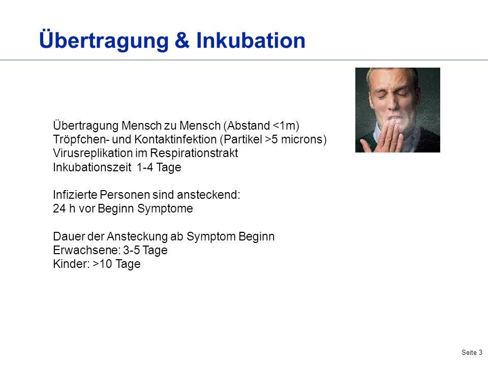 Seite 3 Übertragung Mensch zu Mensch (Abstand <1m) Tröpfchen- und Kontaktinfektion (Partikel >5 microns) Virusreplikation im Respirationstrakt Inkubat