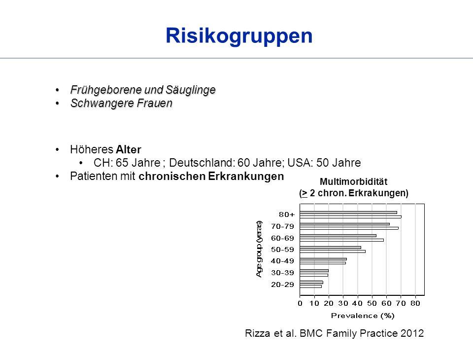 Risikogruppen Frühgeborene und SäuglingeFrühgeborene und Säuglinge Schwangere FrauenSchwangere Frauen Höheres Alter CH: 65 Jahre ; Deutschland: 60 Jah