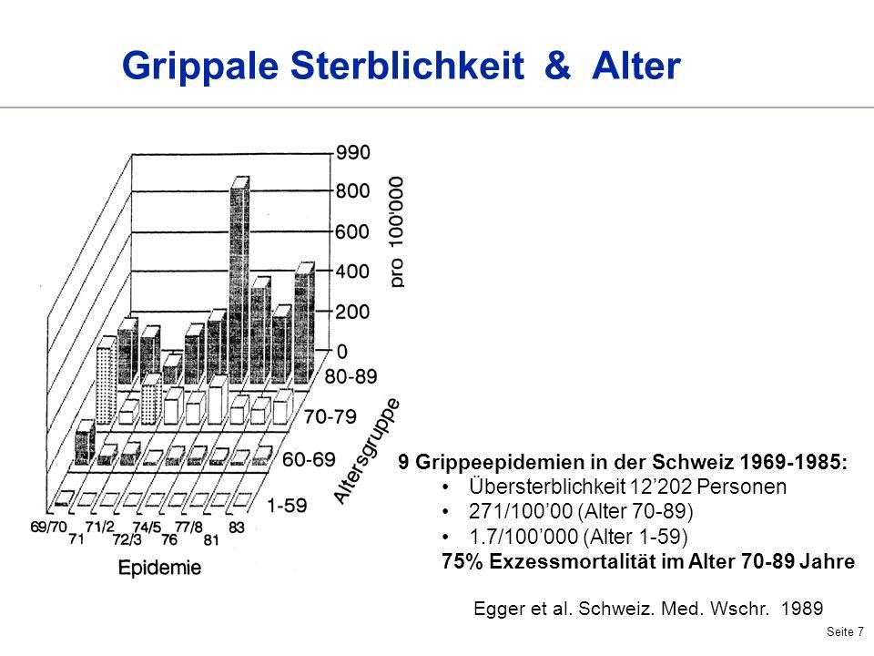 Seite 7 Grippale Sterblichkeit & Alter 9 Grippeepidemien in der Schweiz 1969-1985: Übersterblichkeit 12202 Personen 271/10000 (Alter 70-89) 1.7/100000