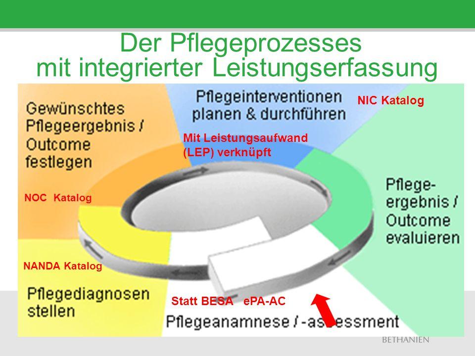 Der Pflegeprozesses mit integrierter Leistungserfassung Statt BESA ePA-AC Mit Leistungsaufwand (LEP) verknüpft NANDA Katalog NOC Katalog NIC Katalog
