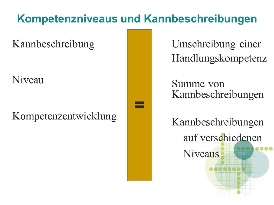 Kompetenzniveaus und Kannbeschreibungen Kannbeschreibung Niveau Kompetenzentwicklung Umschreibung einer Handlungskompetenz Summe von Kannbeschreibungen Kannbeschreibungen auf verschiedenen Niveaus =
