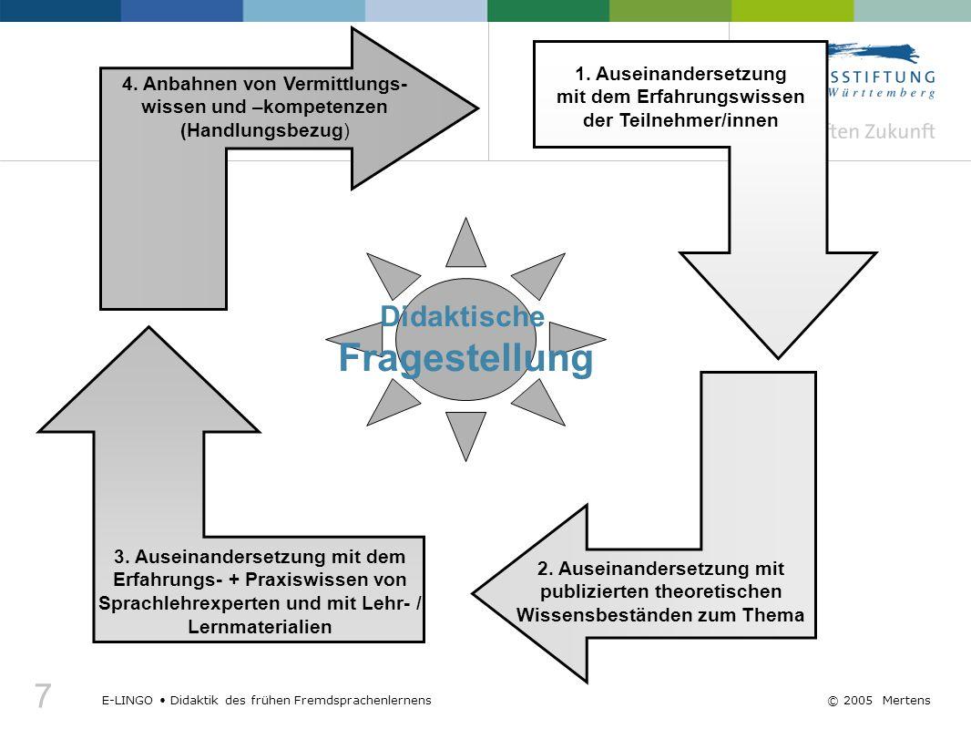 7 E-LINGO Didaktik des frühen Fremdsprachenlernens© 2005 Mertens Didaktische Fragestellung 3. Auseinandersetzung mit dem Erfahrungs- + Praxiswissen vo