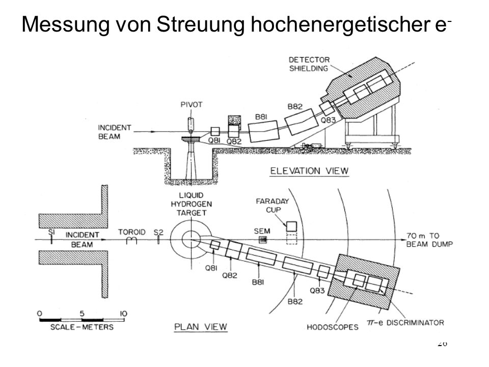 26 Messung von Streuung hochenergetischer e -