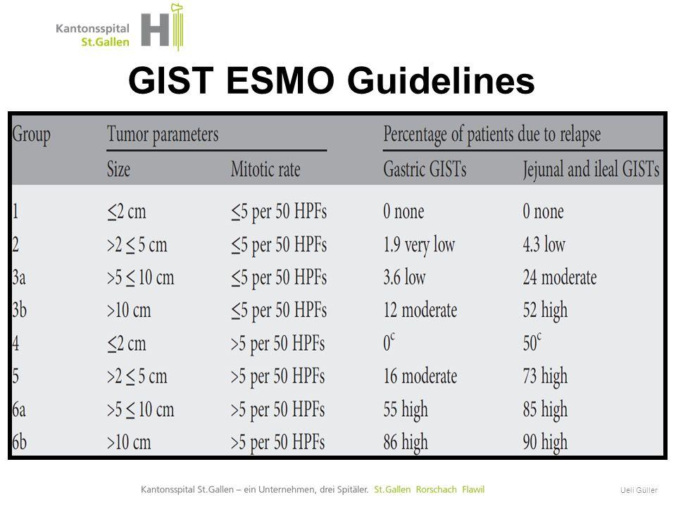 GIST Onkologische Therapie Ueli Güller GIST ESMO Guidelines