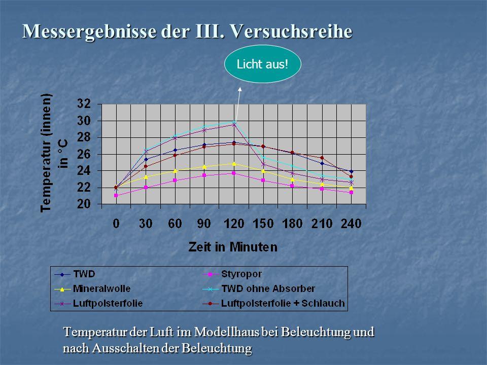 Messergebnisse der III. Versuchsreihe Temperatur der Luft im Modellhaus bei Beleuchtung und nach Ausschalten der Beleuchtung Licht aus!