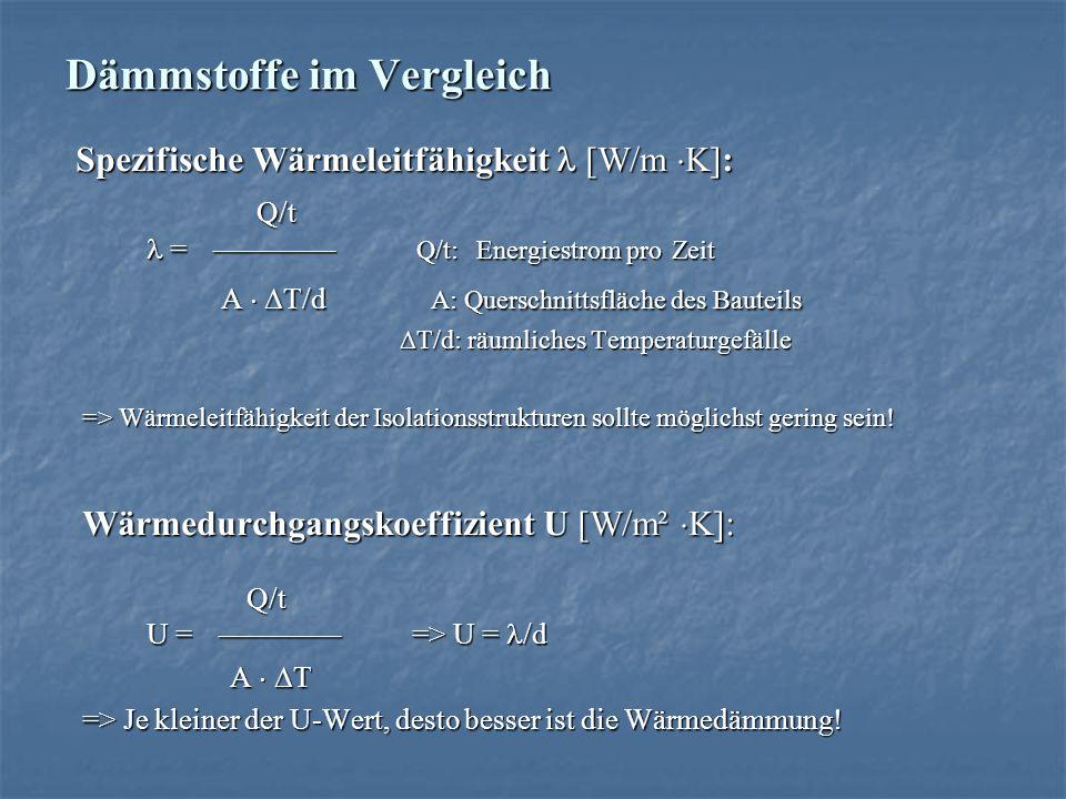 Dämmstoffe im Vergleich Spezifische Wärmeleitfähigkeit [W/m K]: Spezifische Wärmeleitfähigkeit [W/m K]: Q/t = Q/t: Energiestrom pro Zeit Q/t = Q/t: En