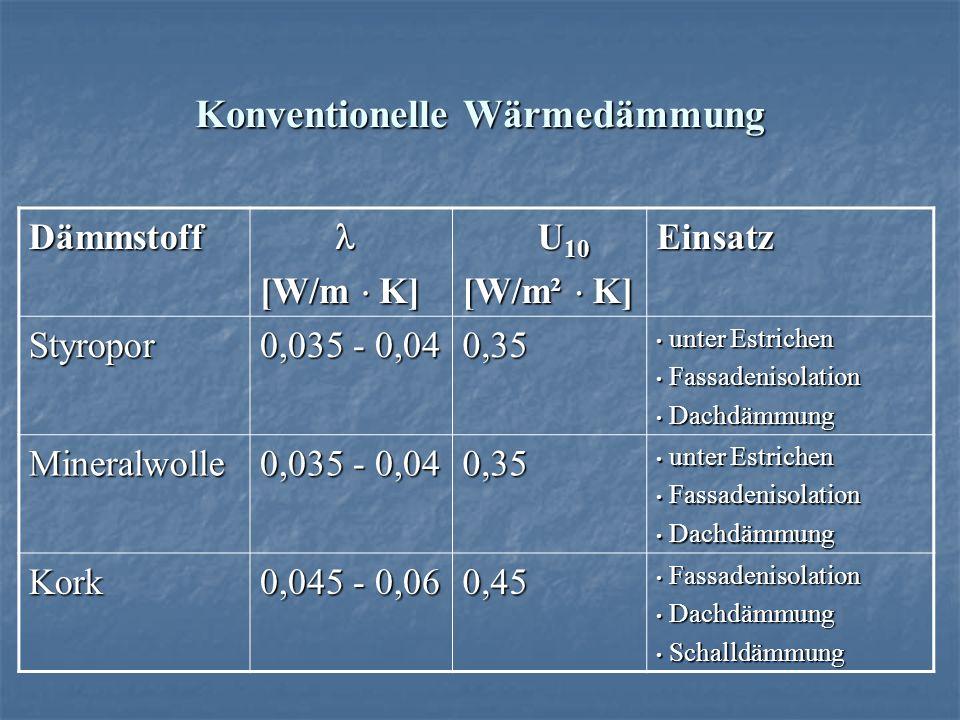 Konventionelle Wärmedämmung Dämmstoff [W/m K] U 10 U 10 [W/m² K] Einsatz Styropor 0,035 - 0,04 0,35 unter Estrichen unter Estrichen Fassadenisolation