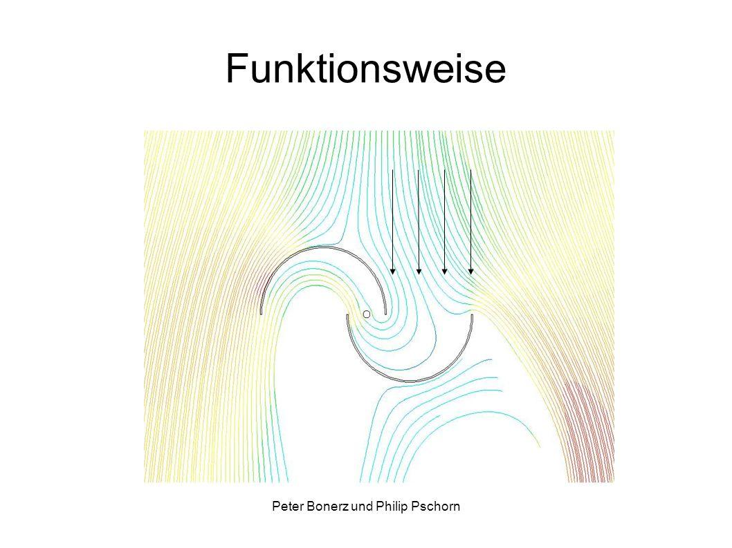 Peter Bonerz und Philip Pschorn Funktionweise Koppelung: - Unwucht wird behoben - höheres Drehmoment