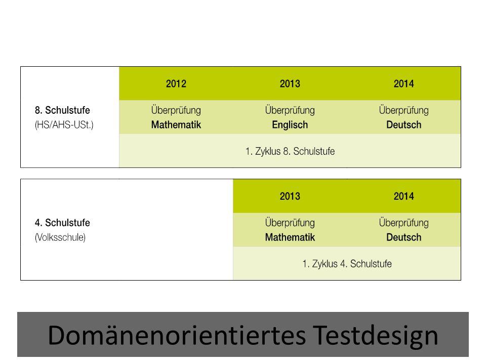Domänenorientiertes Testdesign