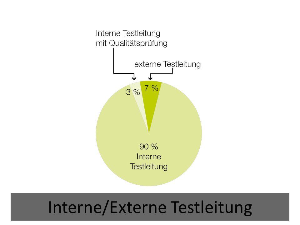 Interne/Externe Testleitung