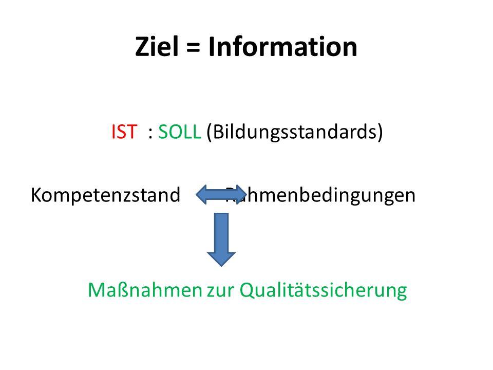 Ziel = Information IST : SOLL (Bildungsstandards) Kompetenzstand Rahmenbedingungen Maßnahmen zur Qualitätssicherung