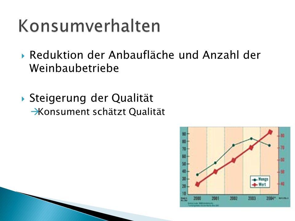 Reduktion der Anbaufläche und Anzahl der Weinbaubetriebe Steigerung der Qualität Konsument schätzt Qualität