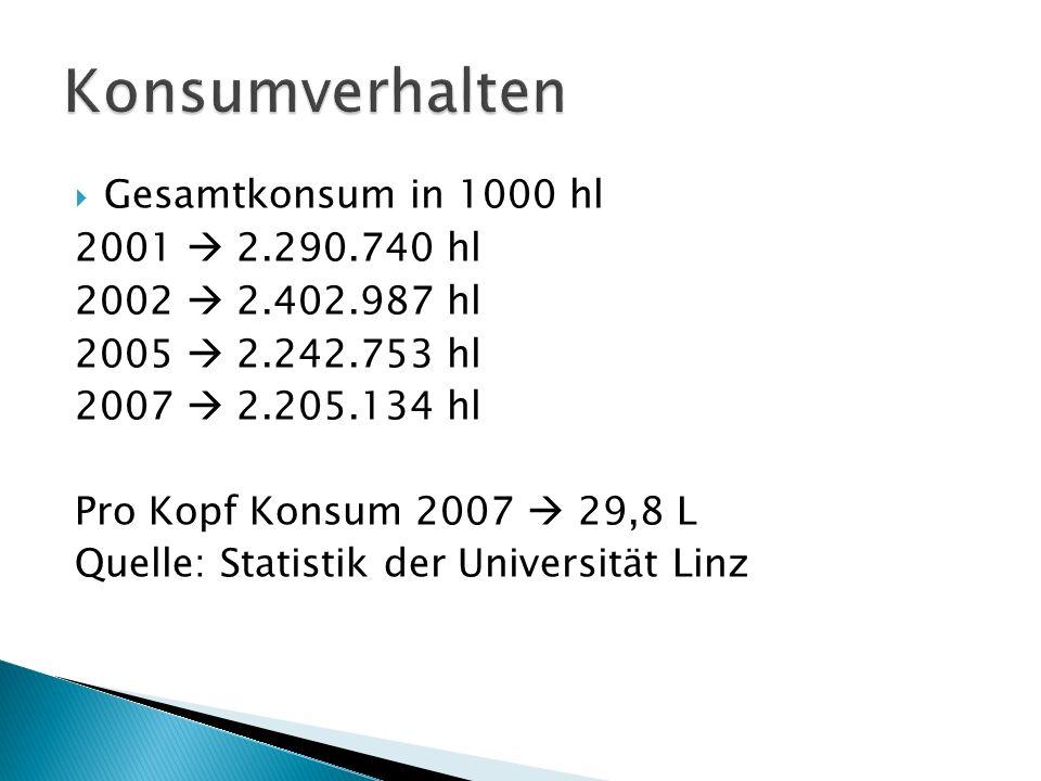 Gesamtkonsum in 1000 hl 2001 2.290.740 hl 2002 2.402.987 hl 2005 2.242.753 hl 2007 2.205.134 hl Pro Kopf Konsum 2007 29,8 L Quelle: Statistik der Universität Linz