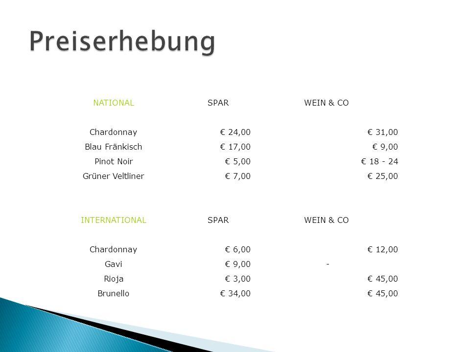 NATIONALSPARWEIN & CO Chardonnay 24,00 31,00 Blau Fränkisch 17,00 9,00 Pinot Noir 5,00 18 - 24 Grüner Veltliner 7,00 25,00 INTERNATIONALSPARWEIN & CO Chardonnay 6,00 12,00 Gavi 9,00 - Rioja 3,00 45,00 Brunello 34,00 45,00