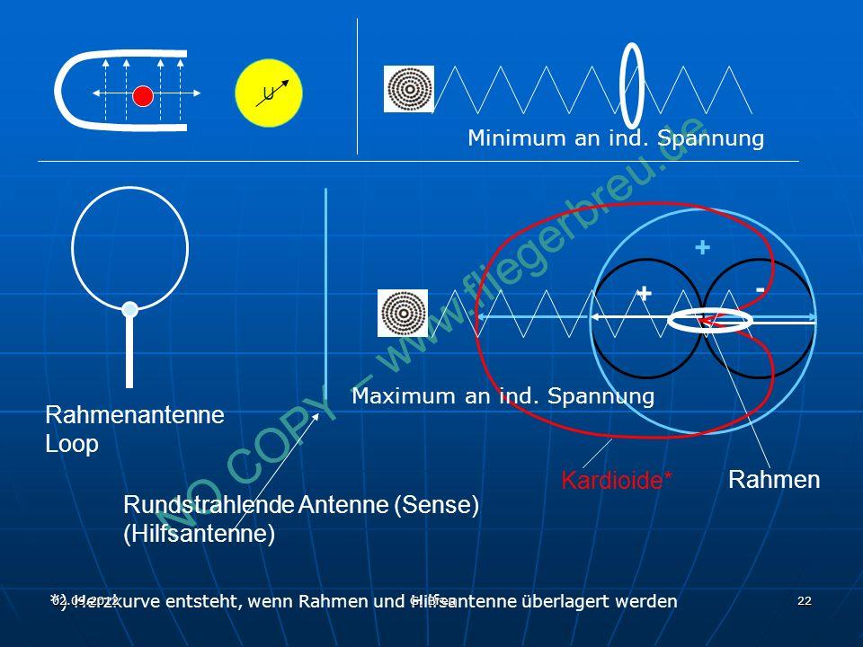 NO COPY – www.fliegerbreu.de 22 - + + Rahmenantenne Loop Rundstrahlende Antenne (Sense) (Hilfsantenne) Rahmen Kardioide* Maximum an ind. Spannung U Mi
