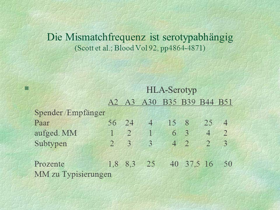 Die Mismatchfrequenz ist serotypabhängig (Scott et al.; Blood Vol 92, pp4864-4871) § HLA-Serotyp A2 A3 A30 B35 B39 B44 B51 Spender /Empfänger Paar56 2