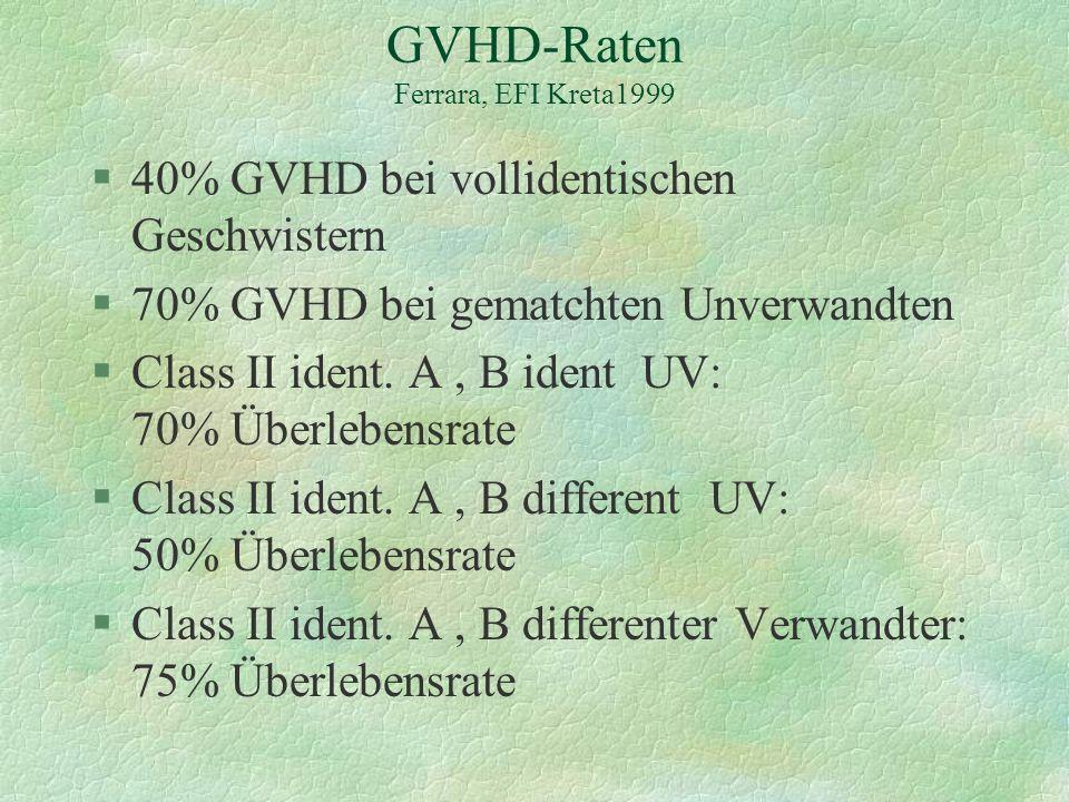 GVHD-Raten Ferrara, EFI Kreta1999 §40% GVHD bei vollidentischen Geschwistern §70% GVHD bei gematchten Unverwandten §Class II ident. A, B ident UV: 70%
