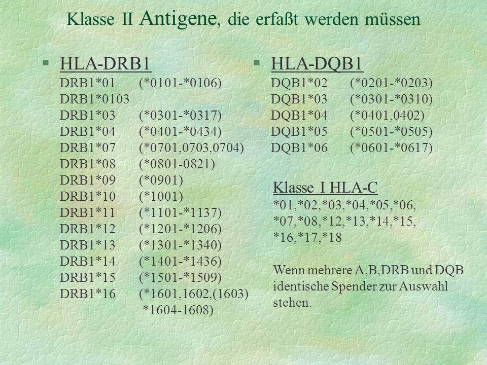 Klasse II Antigene, die erfaßt werden müssen §HLA-DRB1 DRB1*01(*0101-*0106) DRB1*0103 DRB1*03(*0301-*0317) DRB1*04(*0401-*0434) DRB1*07(*0701,0703,070