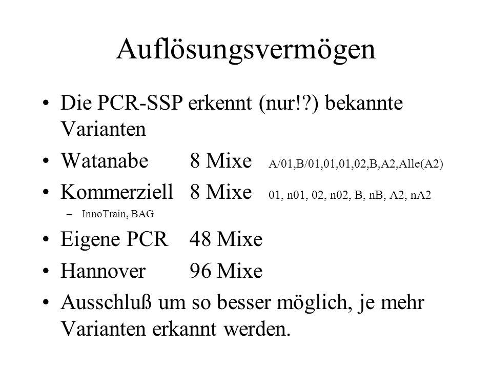 Auflösungsvermögen Die PCR-SSP erkennt (nur!?) bekannte Varianten Watanabe8 Mixe A/01,B/01,01,01,02,B,A2,Alle(A2) Kommerziell8 Mixe 01, n01, 02, n02, B, nB, A2, nA2 –InnoTrain, BAG Eigene PCR48 Mixe Hannover96 Mixe Ausschluß um so besser möglich, je mehr Varianten erkannt werden.
