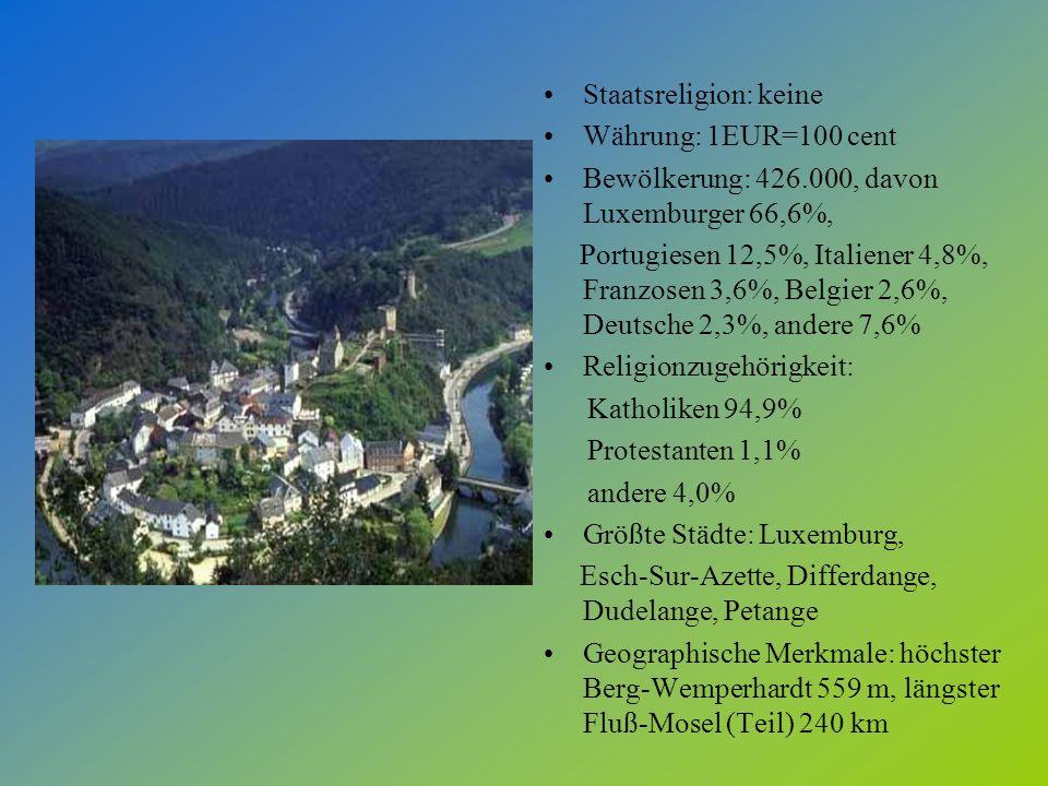 Staatsreligion: keine Währung: 1EUR=100 cent Bewölkerung: 426.000, davon Luxemburger 66,6%, Portugiesen 12,5%, Italiener 4,8%, Franzosen 3,6%, Belgier 2,6%, Deutsche 2,3%, andere 7,6% Religionzugehörigkeit: Katholiken 94,9% Protestanten 1,1% andere 4,0% Größte Städte: Luxemburg, Esch-Sur-Azette, Differdange, Dudelange, Petange Geographische Merkmale: höchster Berg-Wemperhardt 559 m, längster Fluß-Mosel (Teil) 240 km