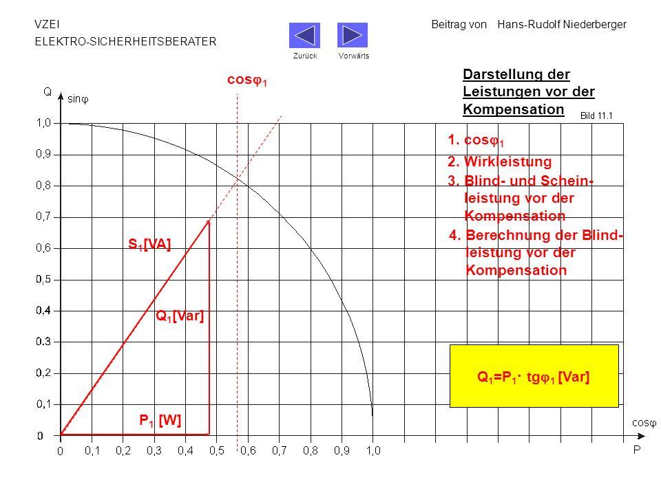 VZEIBeitrag vonHans-Rudolf Niederberger ELEKTRO-SICHERHEITSBERATER Darstellung der Leistungen vor der Kompensation 1. cos 1 Q 1 =P 1 · tg 1 [Var] cos