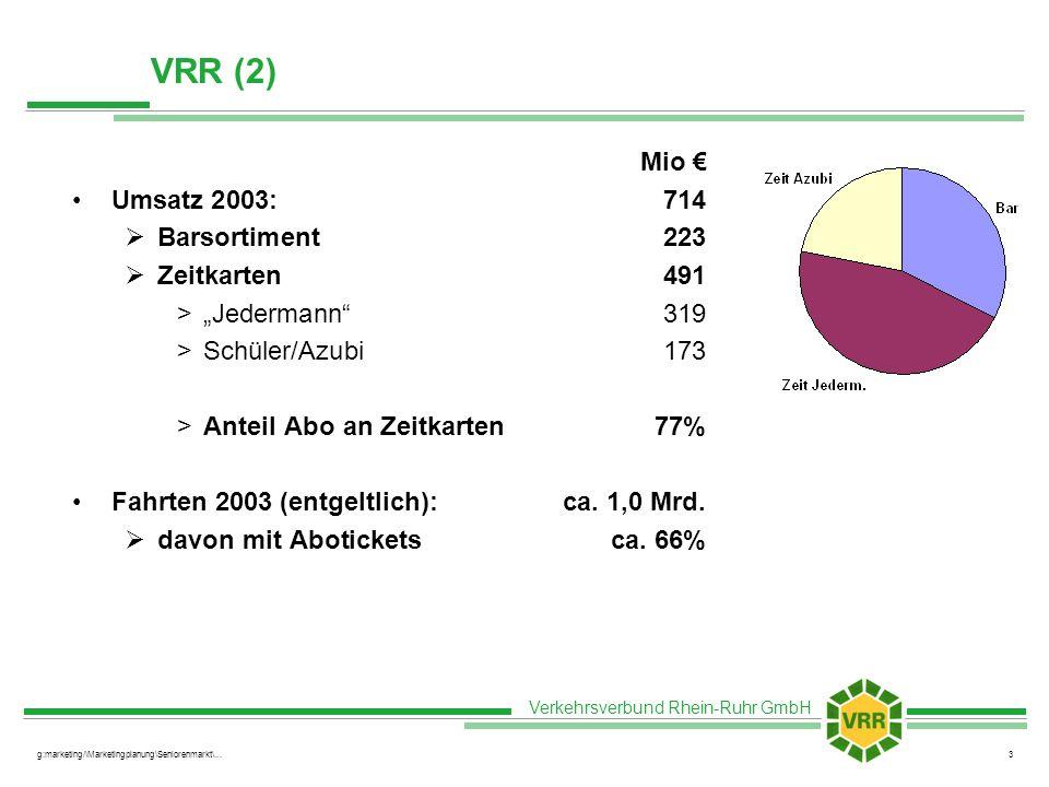 Verkehrsverbund Rhein-Ruhr GmbH g:marketing/\Marketingplanung\Seniorenmarkt\...3 VRR (2) Mio Umsatz 2003:714 Barsortiment223 Zeitkarten491 >Jedermann319 >Schüler/Azubi173 >Anteil Abo an Zeitkarten77% Fahrten 2003 (entgeltlich):ca.
