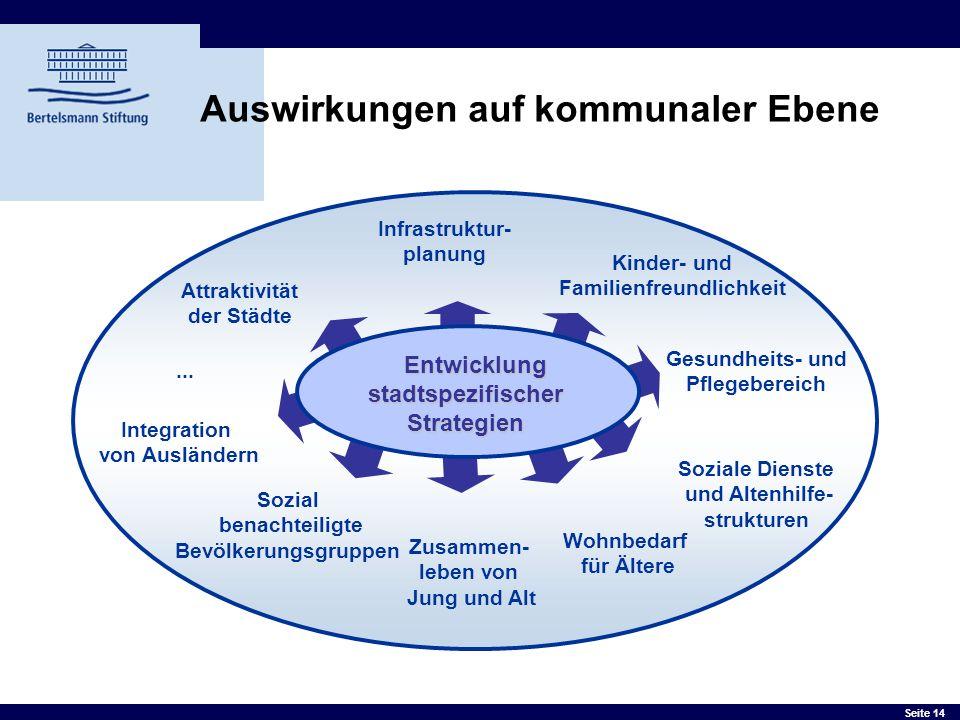 Seite 14 Auswirkungen auf kommunaler Ebene Entwicklung stadtspezifischer Strategien Entwicklung stadtspezifischer Strategien Infrastruktur- planung Ki