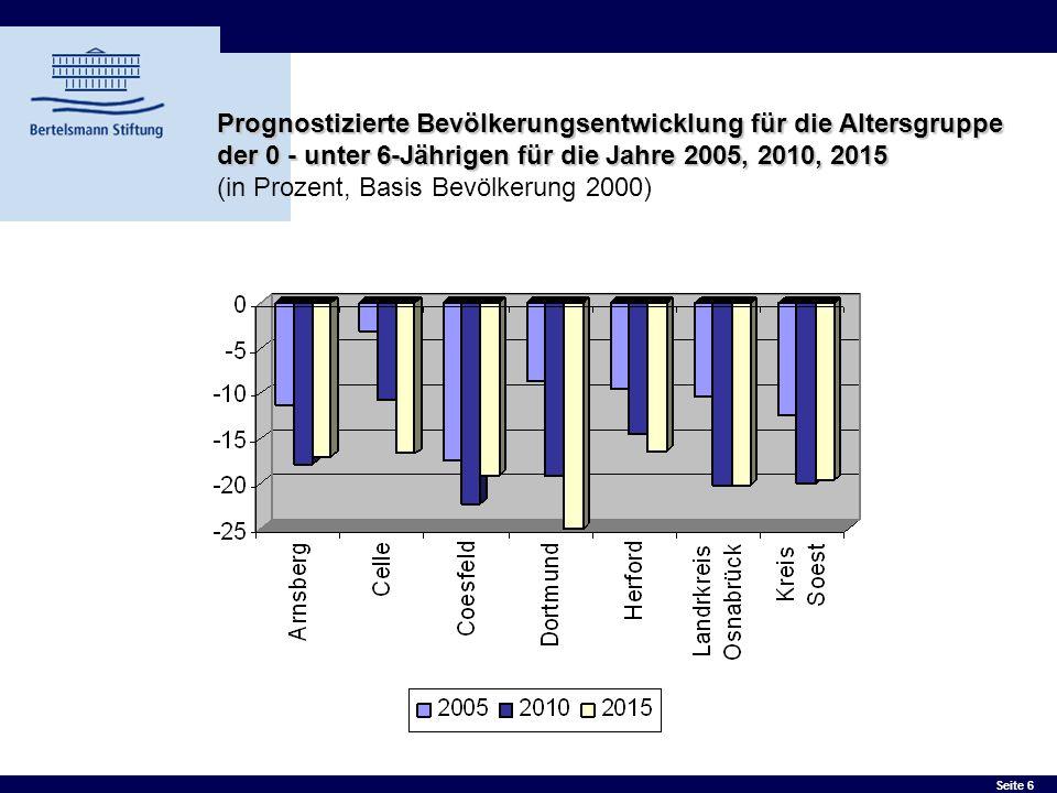 Seite 6 Prognostizierte Bevölkerungsentwicklung für die Altersgruppe der 0 - unter 6-Jährigen für die Jahre 2005, 2010, 2015 Prognostizierte Bevölkeru
