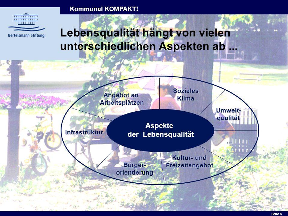 Seite 8 Angebot an Arbeitsplätzen SozialesKlima Infrastruktur Bürger- orientierung Umwelt-qualität Kultur- und Freizeitangebot... Aspekte der Lebensqu