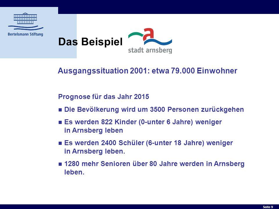 Seite 9 Das Beispiel Ausgangssituation 2001: etwa 79.000 Einwohner Prognose für das Jahr 2015 Die Bevölkerung wird um 3500 Personen zurückgehen Es wer
