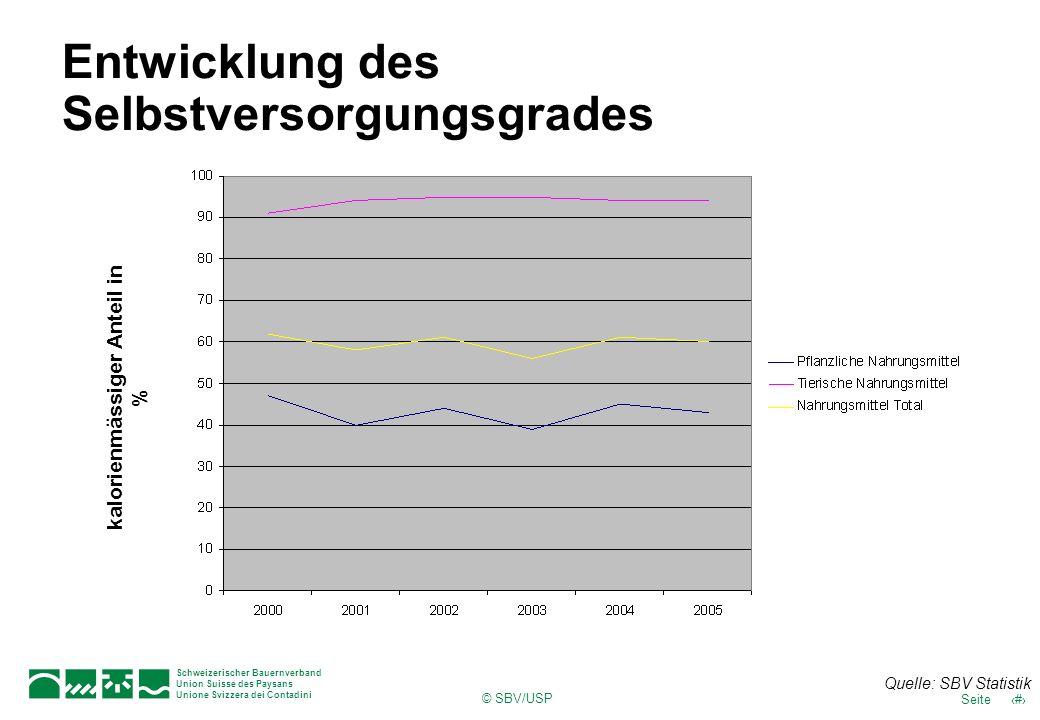 © SBV/USP 11Seite Schweizerischer Bauernverband Union Suisse des Paysans Unione Svizzera dei Contadini Entwicklung des Selbstversorgungsgrades kalorie