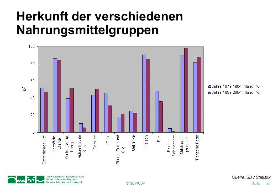 © SBV/USP 14Seite Schweizerischer Bauernverband Union Suisse des Paysans Unione Svizzera dei Contadini Herkunft der verschiedenen Nahrungsmittelgruppe