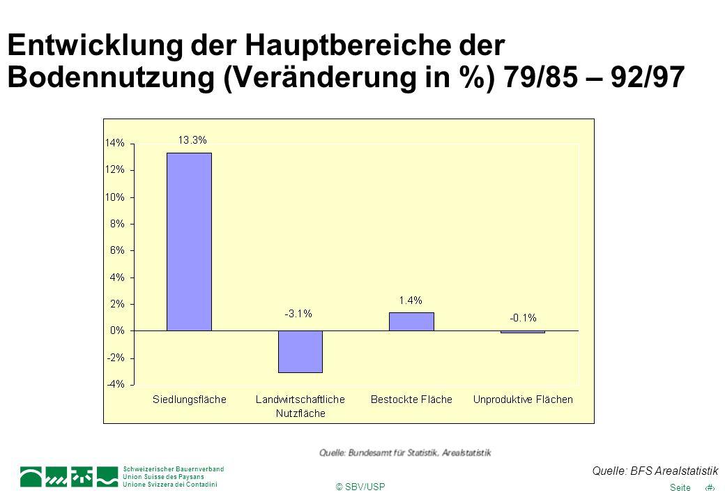 © SBV/USP 18Seite Schweizerischer Bauernverband Union Suisse des Paysans Unione Svizzera dei Contadini Entwicklung der Hauptbereiche der Bodennutzung