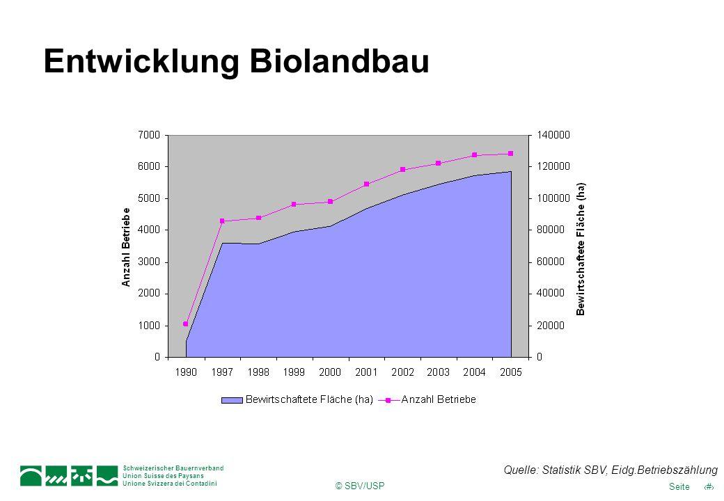 © SBV/USP 30Seite Schweizerischer Bauernverband Union Suisse des Paysans Unione Svizzera dei Contadini Entwicklung Biolandbau Quelle: Statistik SBV, E