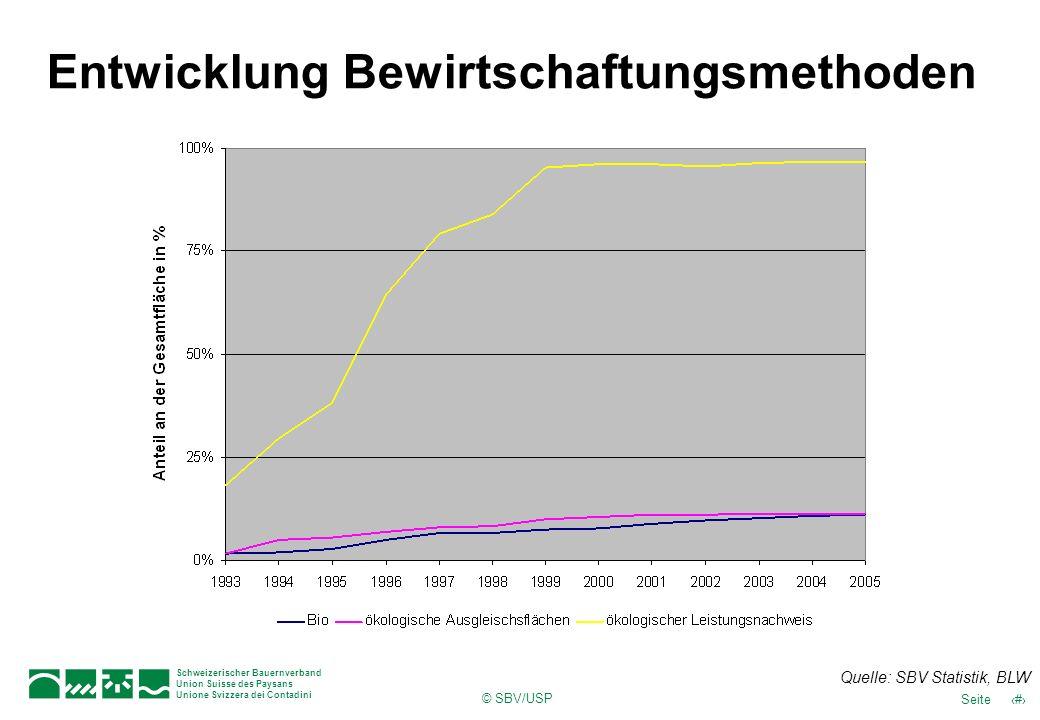 © SBV/USP 32Seite Schweizerischer Bauernverband Union Suisse des Paysans Unione Svizzera dei Contadini Entwicklung Bewirtschaftungsmethoden Quelle: SB