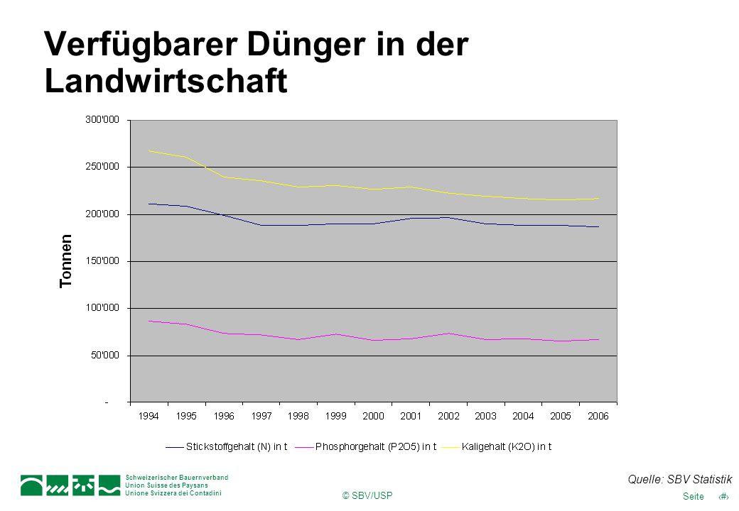 © SBV/USP 33Seite Schweizerischer Bauernverband Union Suisse des Paysans Unione Svizzera dei Contadini Verfügbarer Dünger in der Landwirtschaft Quelle