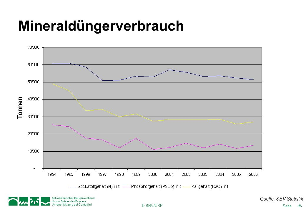 © SBV/USP 34Seite Schweizerischer Bauernverband Union Suisse des Paysans Unione Svizzera dei Contadini Mineraldüngerverbrauch Quelle: SBV Statistik