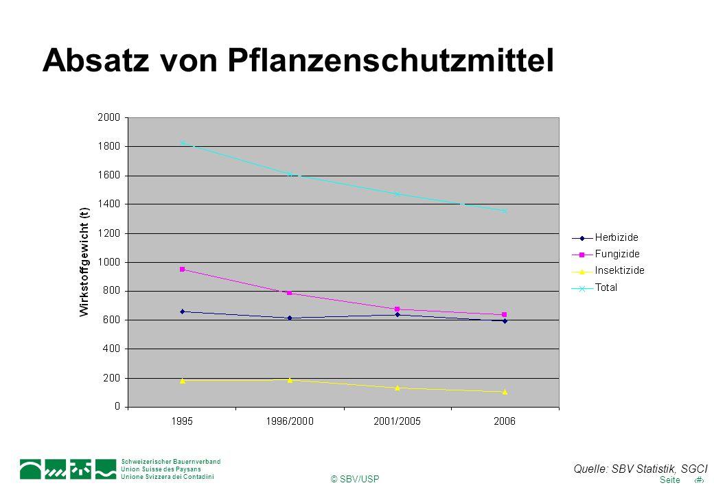 © SBV/USP 35Seite Schweizerischer Bauernverband Union Suisse des Paysans Unione Svizzera dei Contadini Absatz von Pflanzenschutzmittel Quelle: SBV Sta