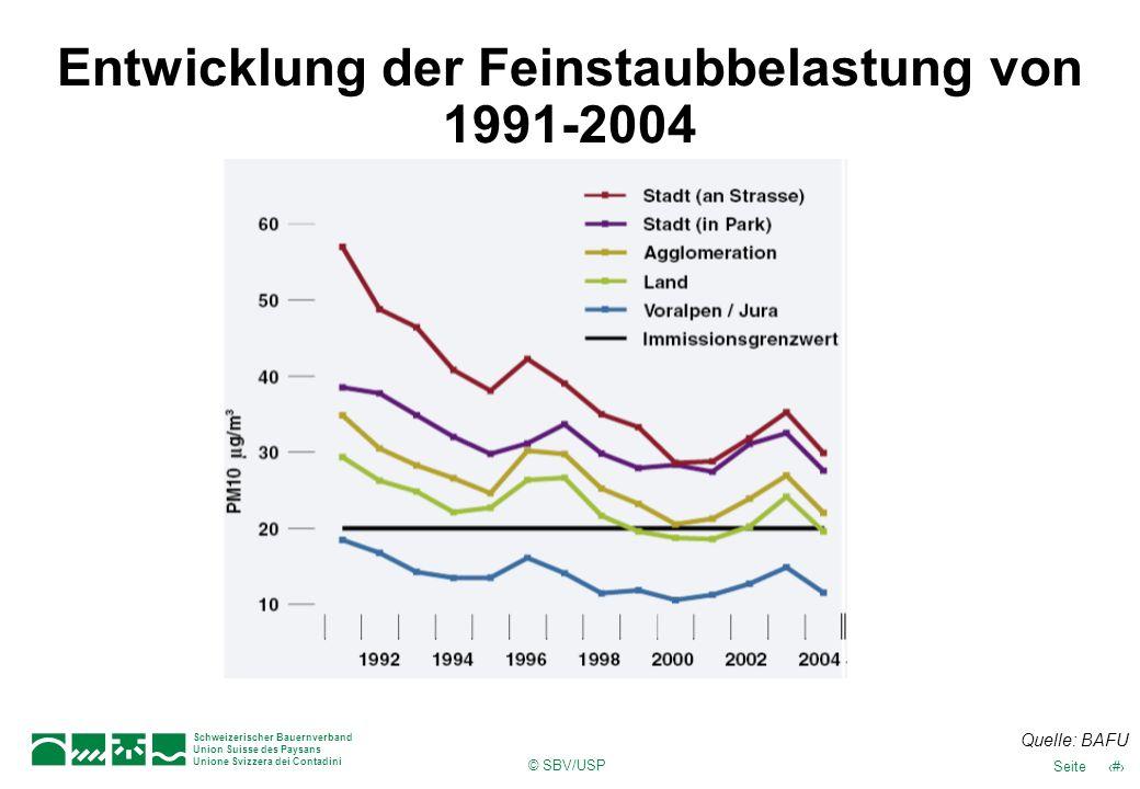 © SBV/USP 39Seite Schweizerischer Bauernverband Union Suisse des Paysans Unione Svizzera dei Contadini Entwicklung der Feinstaubbelastung von 1991-200