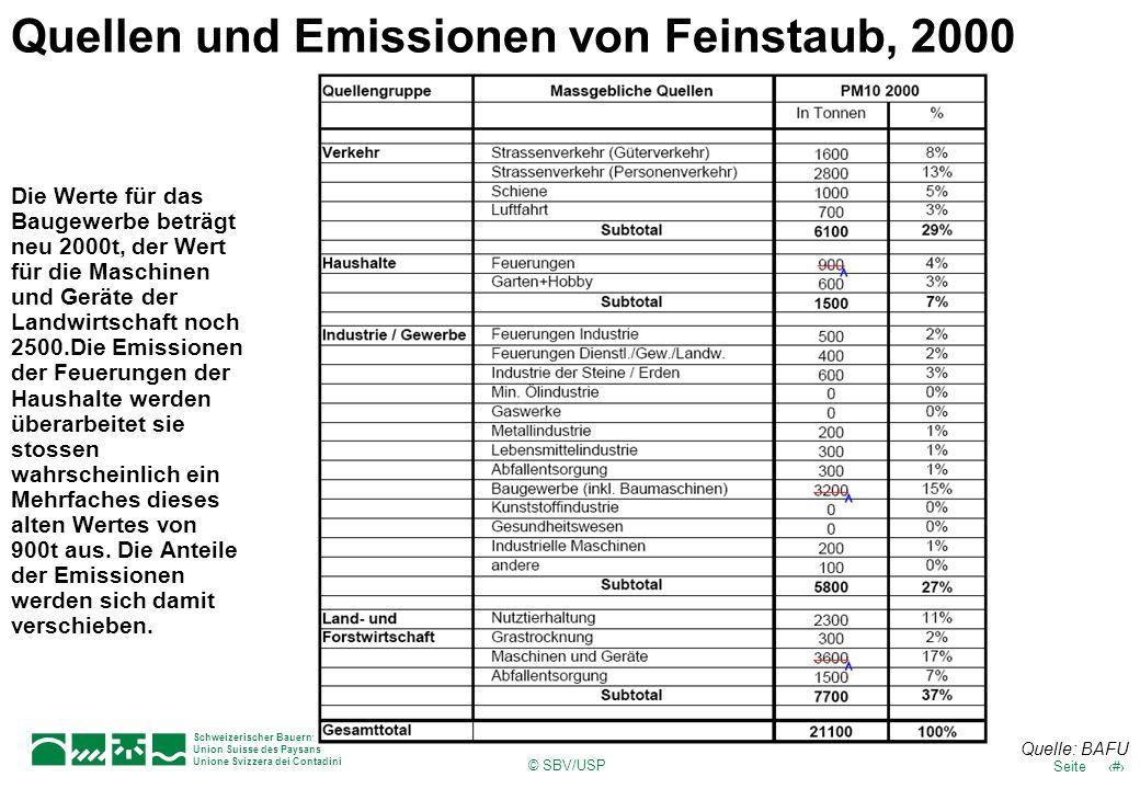 © SBV/USP 40Seite Schweizerischer Bauernverband Union Suisse des Paysans Unione Svizzera dei Contadini Quellen und Emissionen von Feinstaub, 2000 Quel
