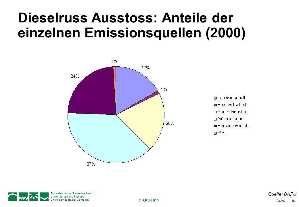 © SBV/USP 41Seite Schweizerischer Bauernverband Union Suisse des Paysans Unione Svizzera dei Contadini Dieselruss Ausstoss: Anteile der einzelnen Emis