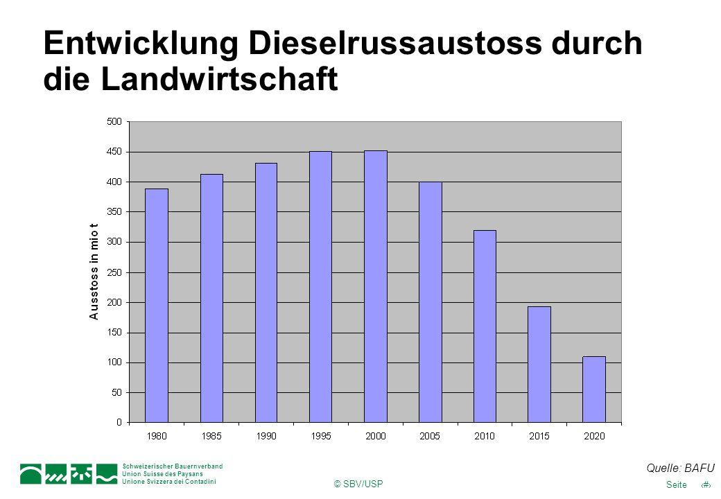 © SBV/USP 42Seite Schweizerischer Bauernverband Union Suisse des Paysans Unione Svizzera dei Contadini Entwicklung Dieselrussaustoss durch die Landwir