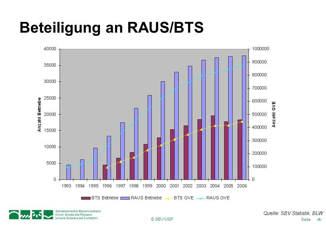 © SBV/USP 47Seite Schweizerischer Bauernverband Union Suisse des Paysans Unione Svizzera dei Contadini Beteiligung an RAUS/BTS Quelle: SBV Statistik,